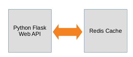 Python and Flask with a Redis cache